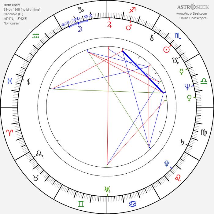 Cristiana Muscardini - Astrology Natal Birth Chart