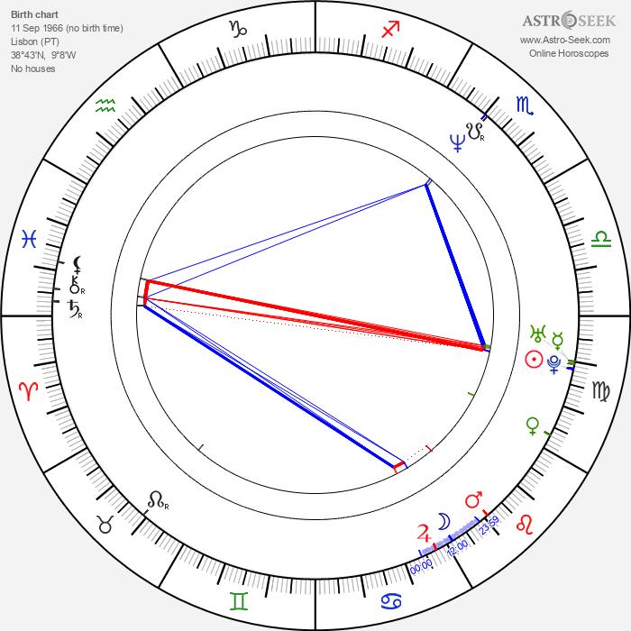 Cristina Carvalhal - Astrology Natal Birth Chart