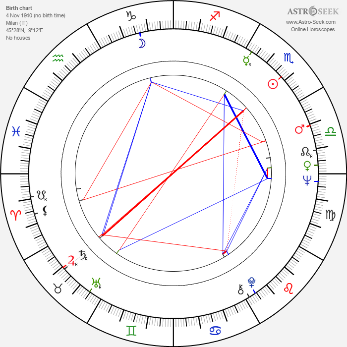Cristina Gaioni - Astrology Natal Birth Chart