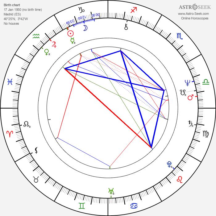 Cristina Galbó - Astrology Natal Birth Chart