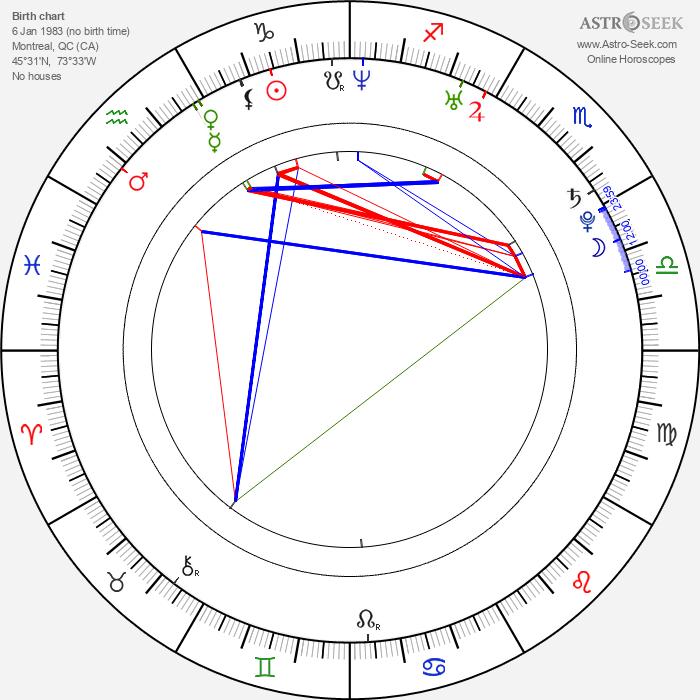 Cristina Rosato - Astrology Natal Birth Chart