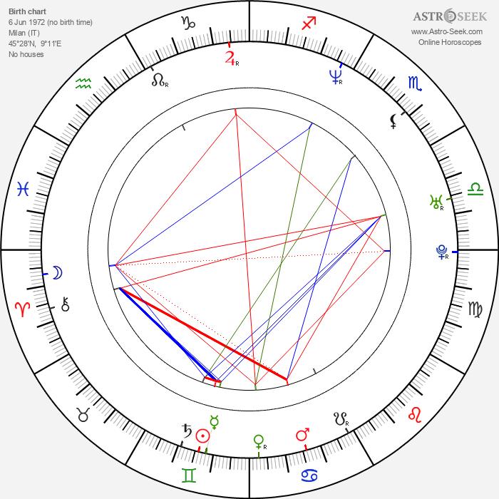 Cristina Scabbia - Astrology Natal Birth Chart