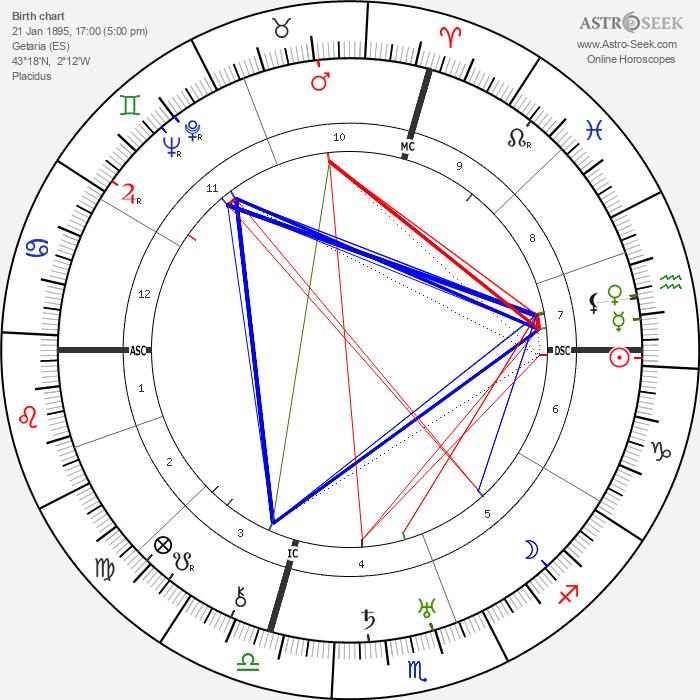 Cristóbal Balenciaga - Astrology Natal Birth Chart