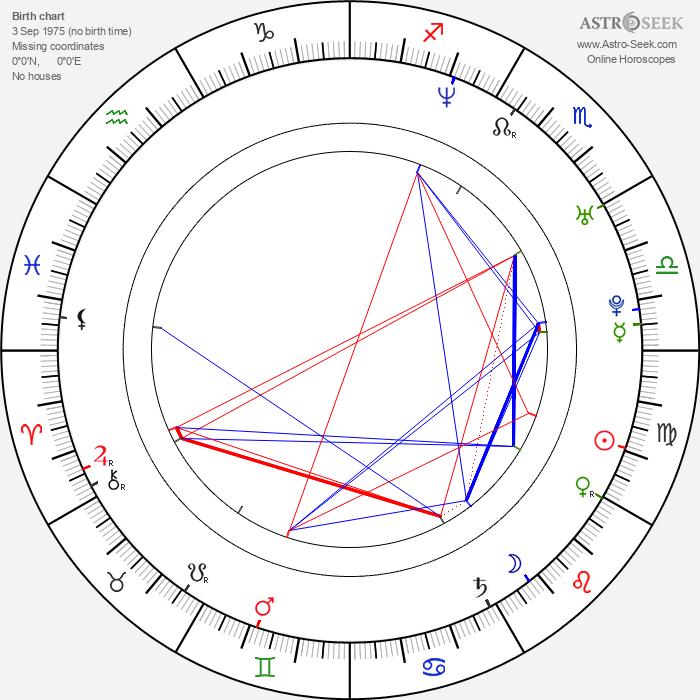 Cristobal Huet - Astrology Natal Birth Chart