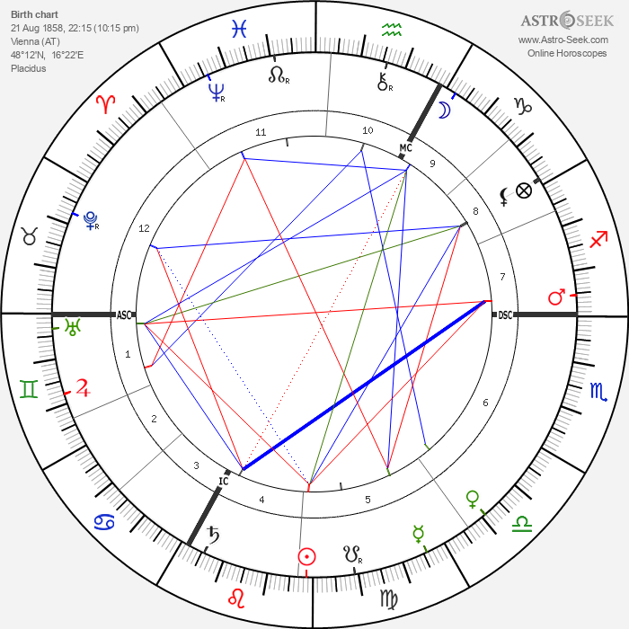 Crown Prince of Austria Rudolf - Astrology Natal Birth Chart