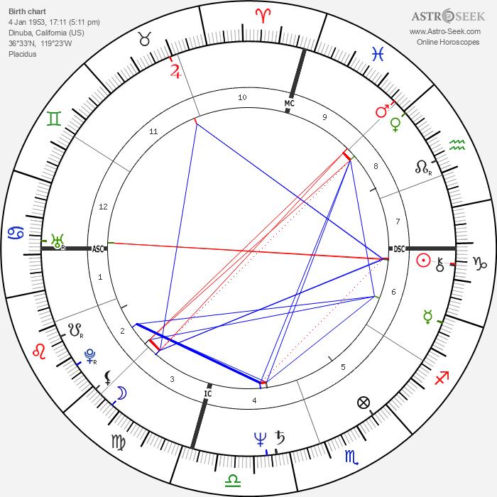 Cruz Bustamante - Astrology Natal Birth Chart