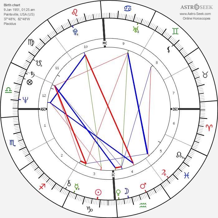 Crystal Gayle - Astrology Natal Birth Chart