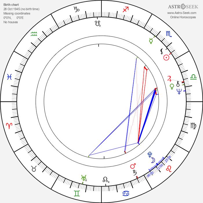 Csaba Varga - Astrology Natal Birth Chart