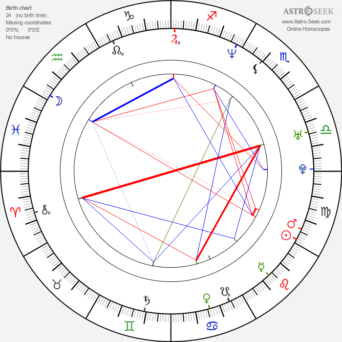Csongor Kassai - Astrology Natal Birth Chart