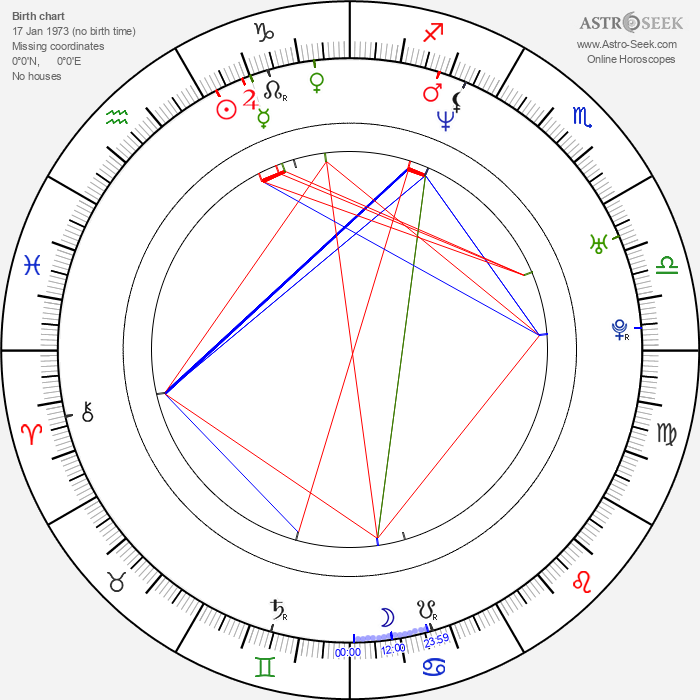 Cuauhtémoc Blanco - Astrology Natal Birth Chart