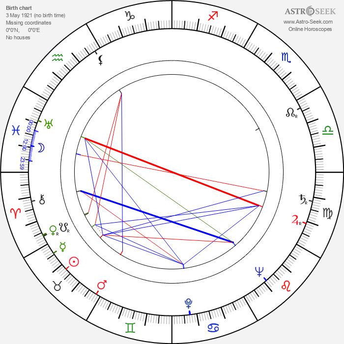 Cuco Sánchez - Astrology Natal Birth Chart