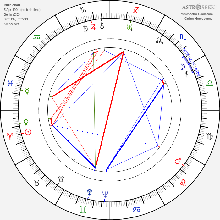 Curt Bois - Astrology Natal Birth Chart