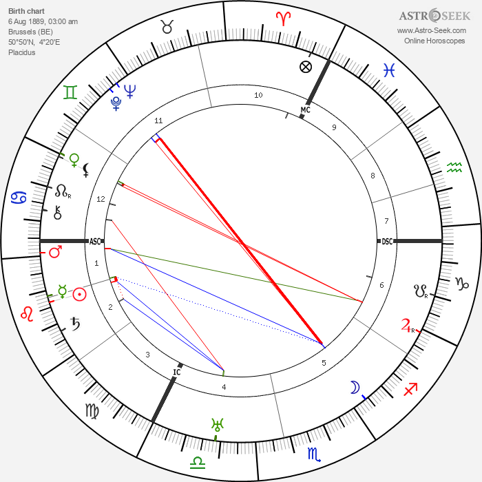 Curt Courant - Astrology Natal Birth Chart