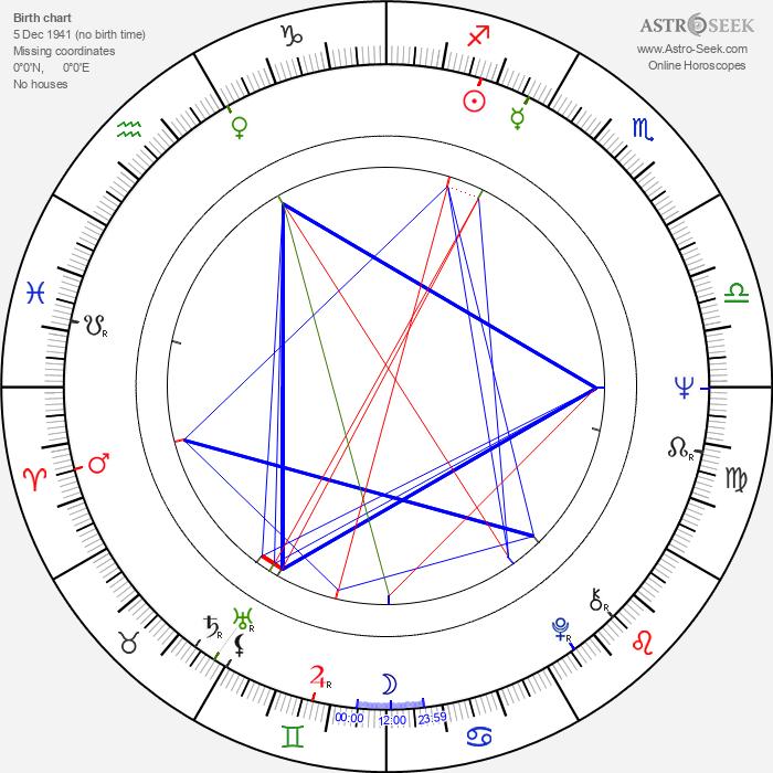 Curt Dawson - Astrology Natal Birth Chart