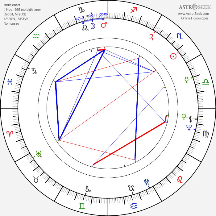 Curt Dempster - Astrology Natal Birth Chart