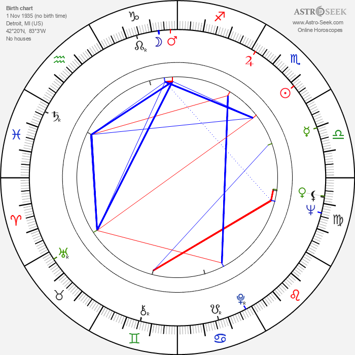 Curt Dempster - Astrology Natal Birth Chart