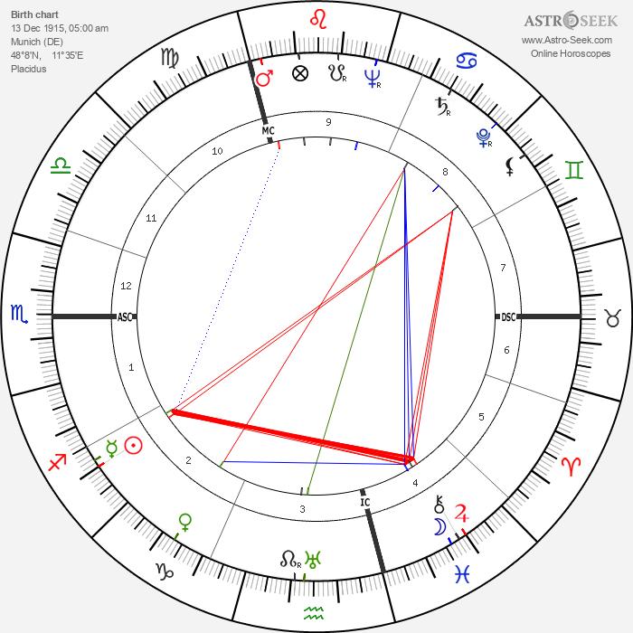 Curt Jurgens - Astrology Natal Birth Chart