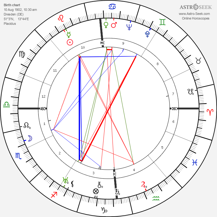 Curt Siodmak - Astrology Natal Birth Chart