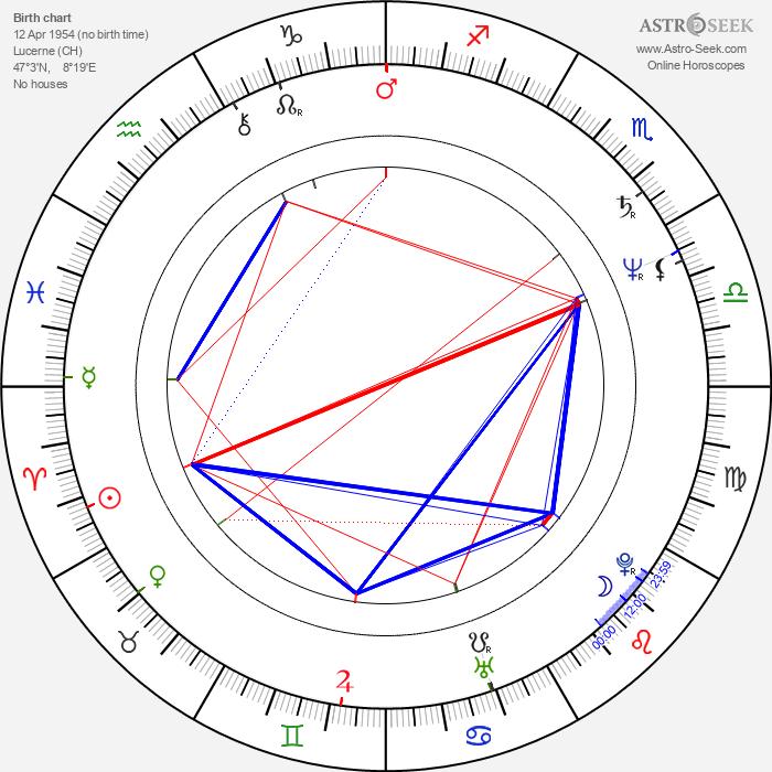 Curt Truninger - Astrology Natal Birth Chart