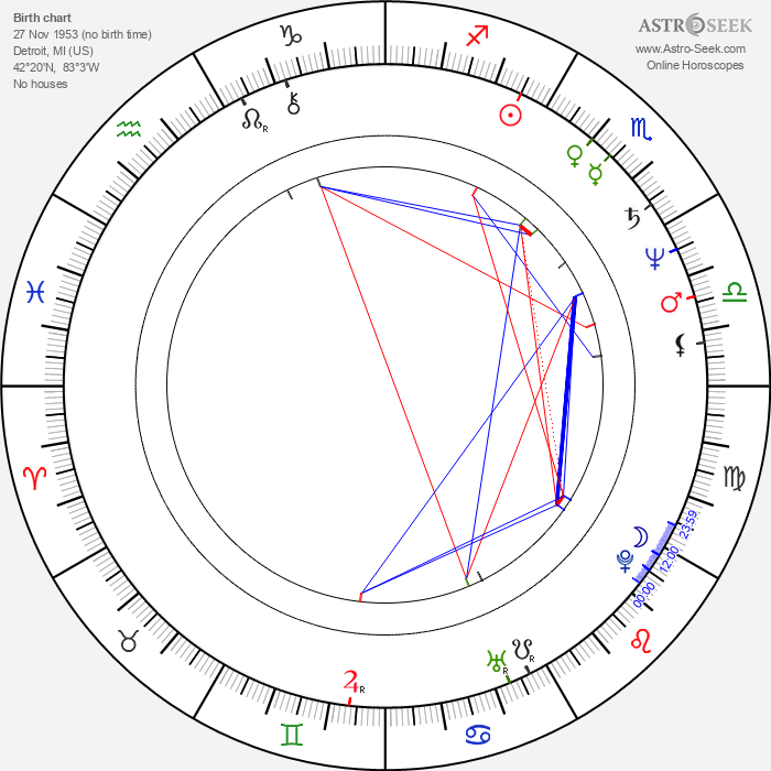 Curtis Armstrong - Astrology Natal Birth Chart