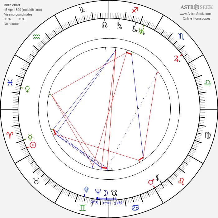 Curtis Bernhardt - Astrology Natal Birth Chart