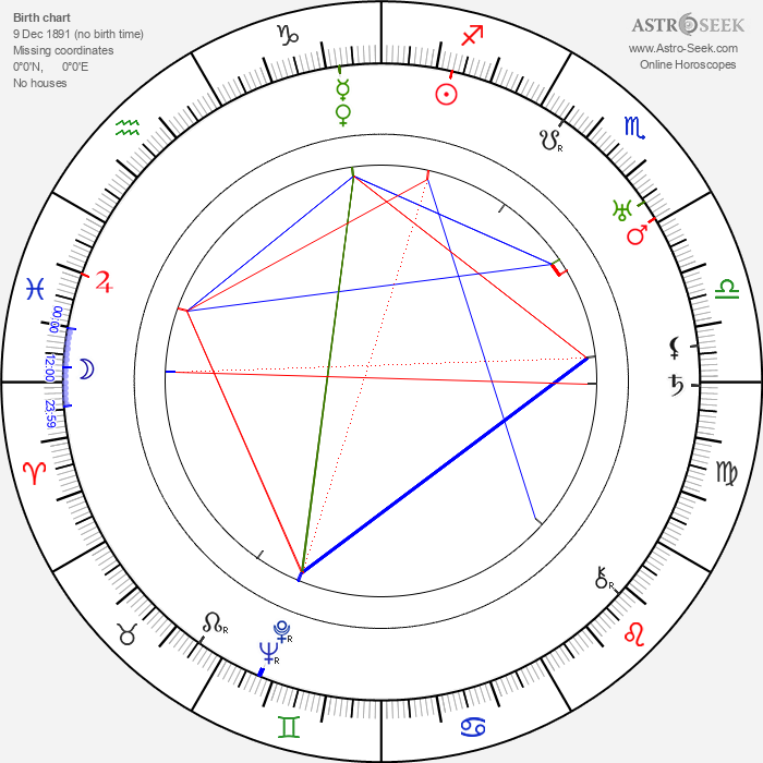 Curtis Cooksey - Astrology Natal Birth Chart
