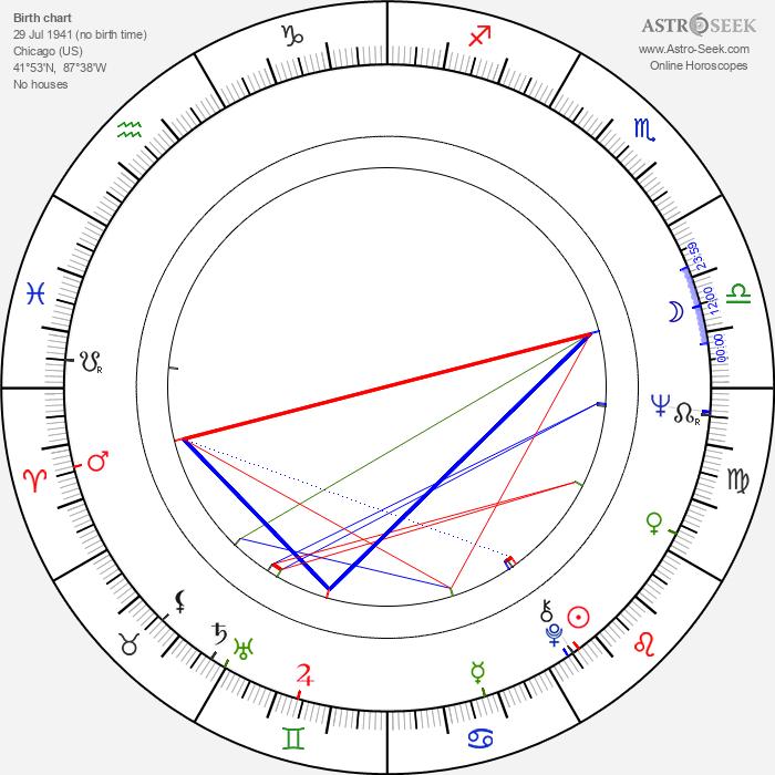 Curtis Jones - Astrology Natal Birth Chart