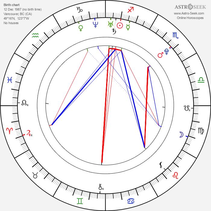 Curtis Lum - Astrology Natal Birth Chart