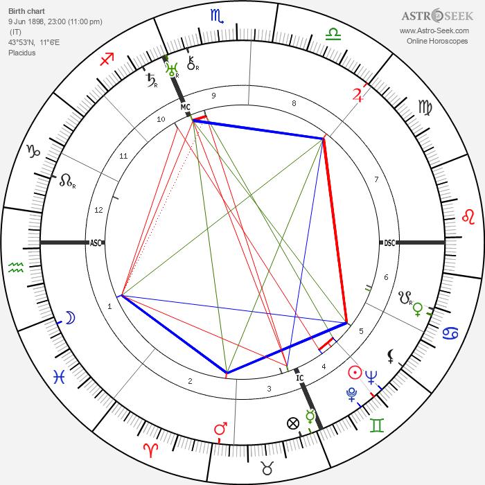 Curzio Malaparte - Astrology Natal Birth Chart