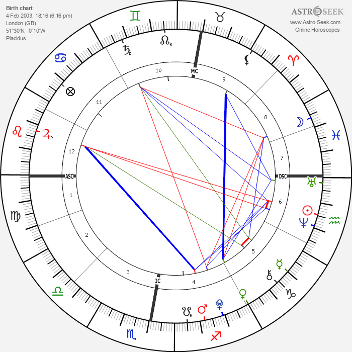 Cy Andreais Busson - Astrology Natal Birth Chart