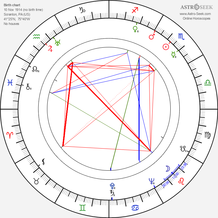 Cy Endfield - Astrology Natal Birth Chart