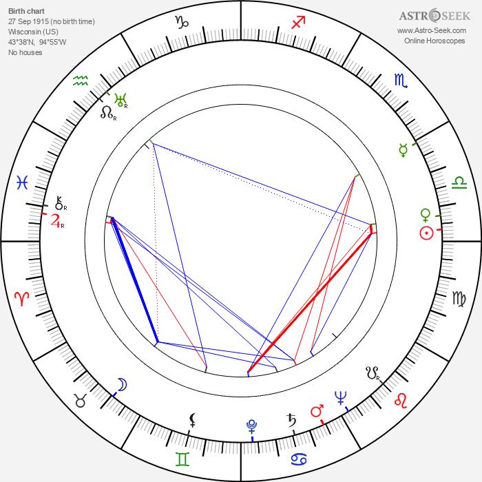 Cy Howard - Astrology Natal Birth Chart