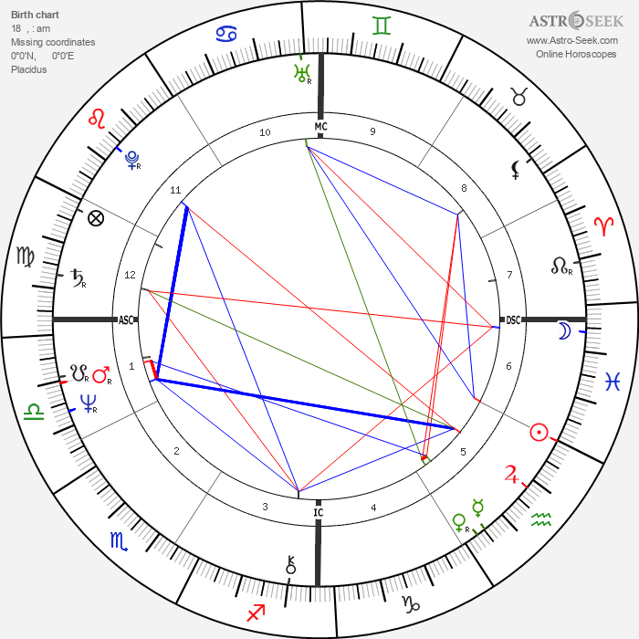 Cybill Shepherd - Astrology Natal Birth Chart