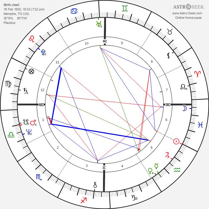 Cybill Shepherd - Astrology Natal Birth Chart