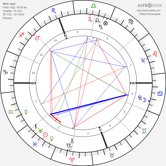 Cyd Charisse - Astrology Natal Birth Chart