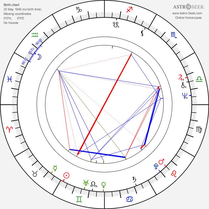 Cynthia Adler - Astrology Natal Birth Chart