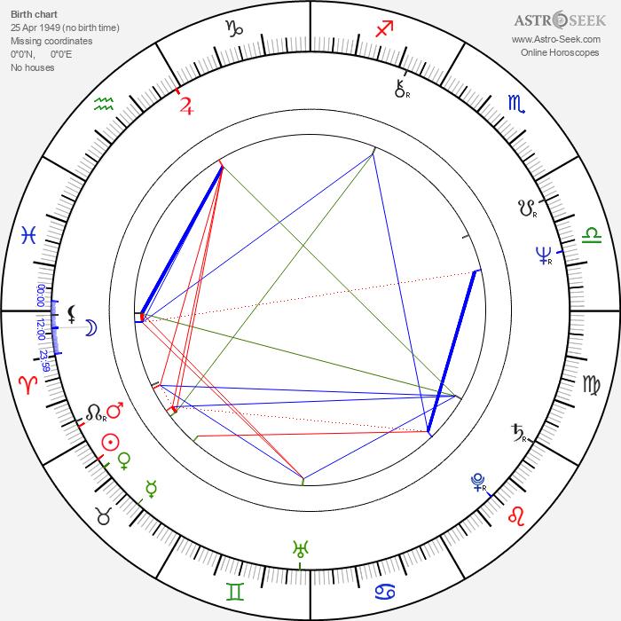 Cynthia Clarey - Astrology Natal Birth Chart