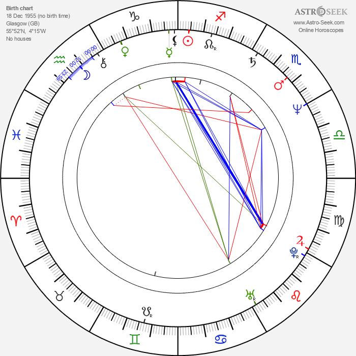 Cynthia Dorn - Astrology Natal Birth Chart
