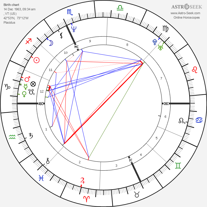 Cynthia Gibb - Astrology Natal Birth Chart