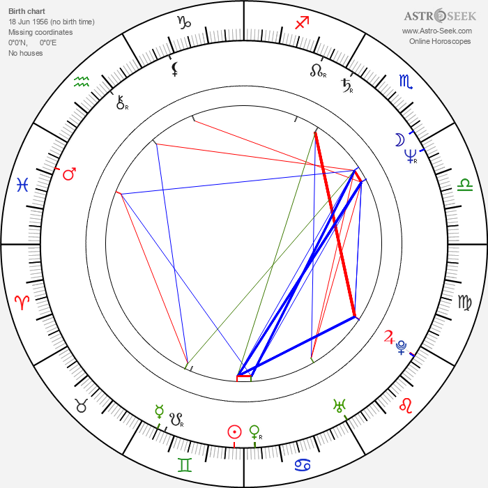 Cynthia Mort - Astrology Natal Birth Chart