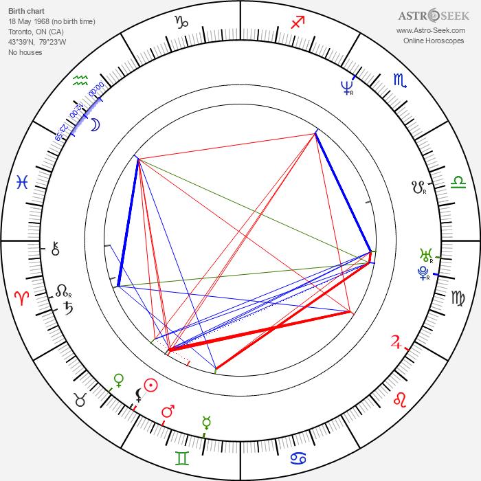 Cynthia Preston - Astrology Natal Birth Chart