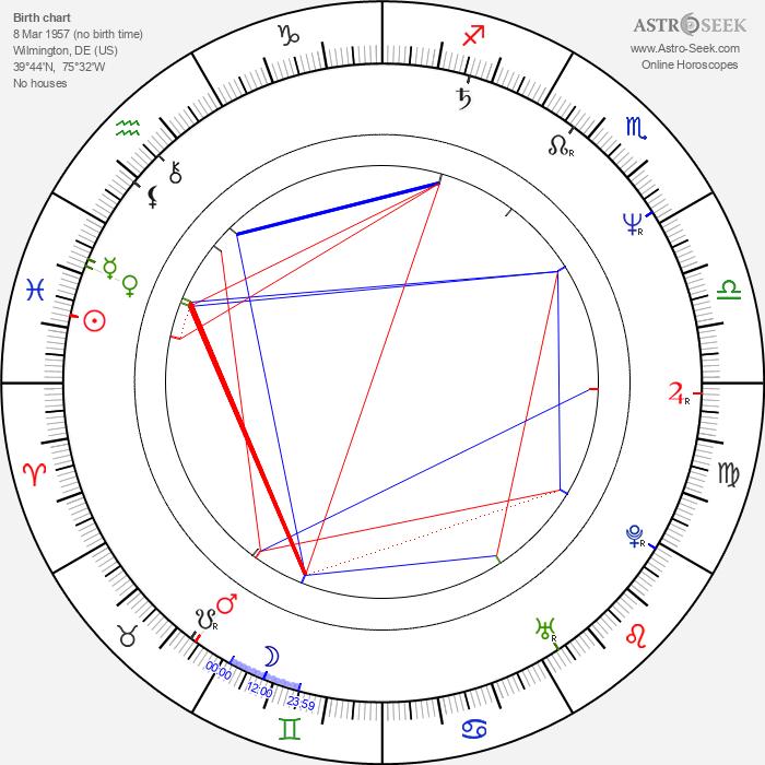Cynthia Rothrock - Astrology Natal Birth Chart