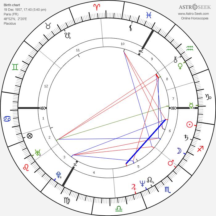 Cyril Collard - Astrology Natal Birth Chart