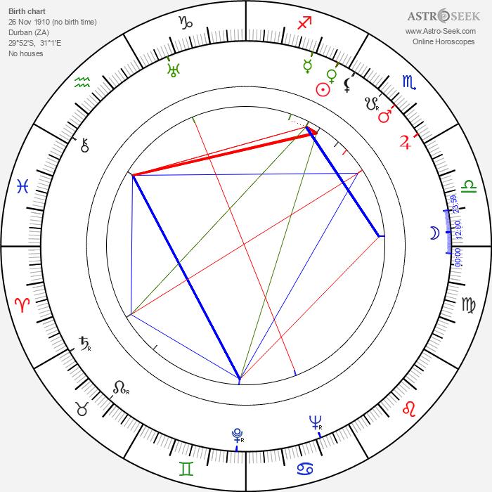Cyril Cusack - Astrology Natal Birth Chart