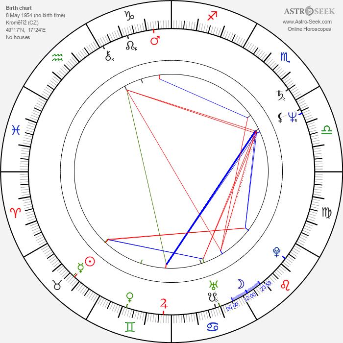 Cyril Drozda - Astrology Natal Birth Chart