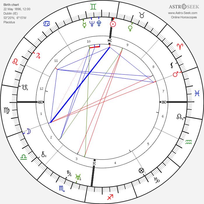 Cyril Fagan - Astrology Natal Birth Chart
