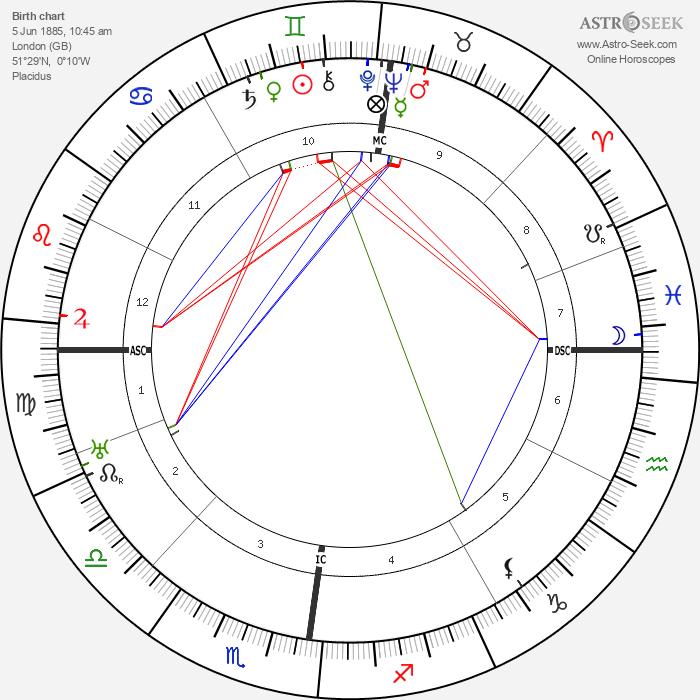 Cyril Holland - Astrology Natal Birth Chart