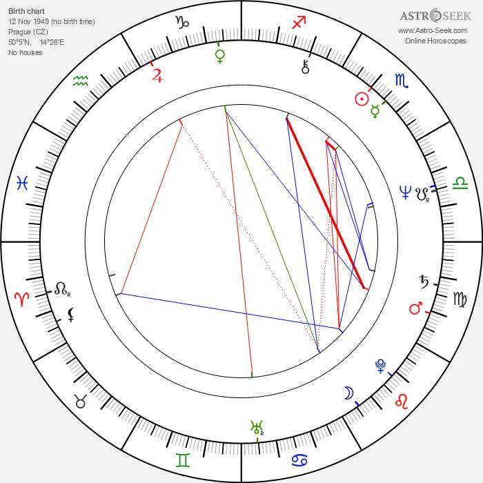 Cyril Höschl - Astrology Natal Birth Chart