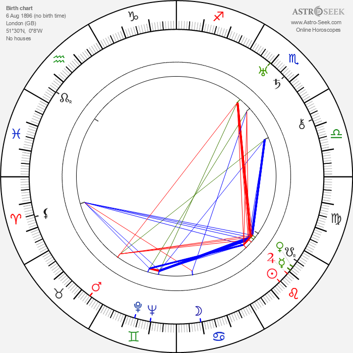 Cyril J. Mockridge - Astrology Natal Birth Chart