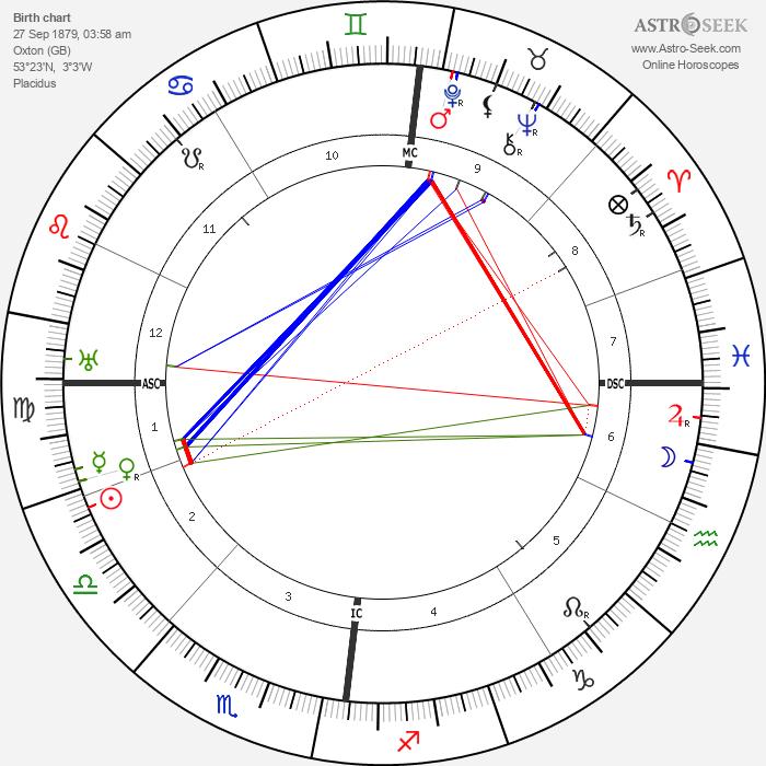 Cyril Meir Scott - Astrology Natal Birth Chart